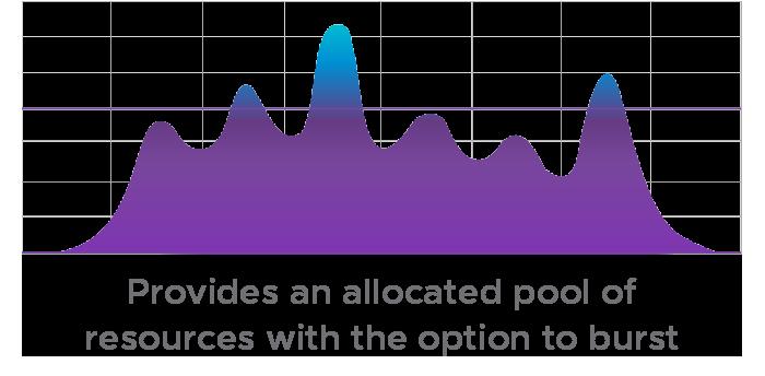 VMware: Allocation Pools